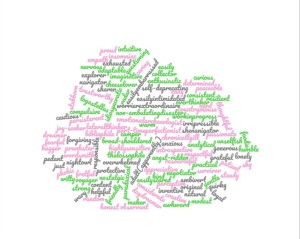 A Word Cloud in Grey, Green and Pink and a Handwriting Font Describing Idiosyncratic Eye